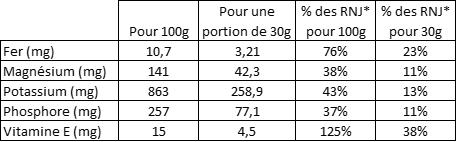 Tableau nutritionnel des vitamines et minéraux